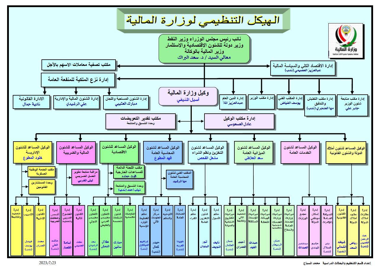 القطاع مهام واختصاصات الهيكل التنظيمي